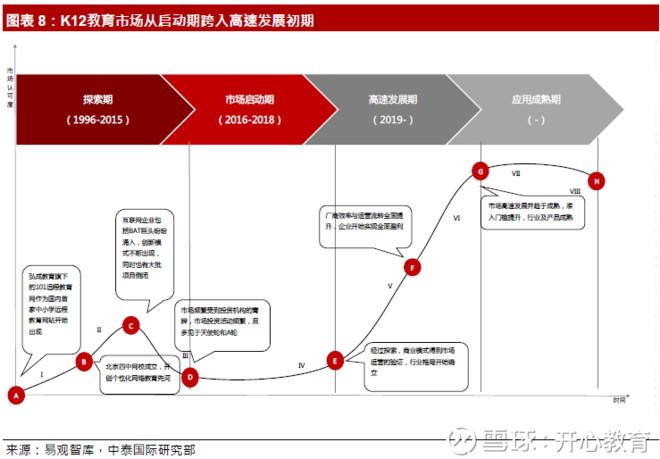 K12教育:处于起步阶段的庞大市场