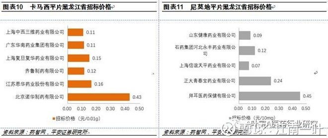 重塑中国医药工业 - 0811 - zwb0811 的博客