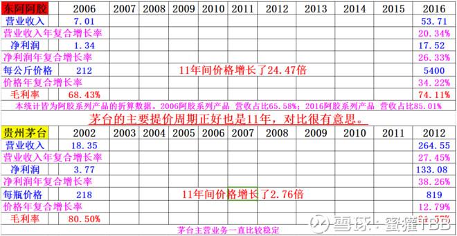 东阿阿胶和贵州茅台的提价数据对比 - 王朝雄 - 王朝雄
