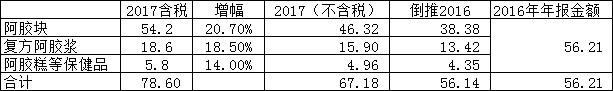 东阿阿胶17年收入的推论 - 王朝雄 - 王朝雄