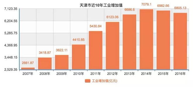 天津经济总量构成_天津劳动经济学校