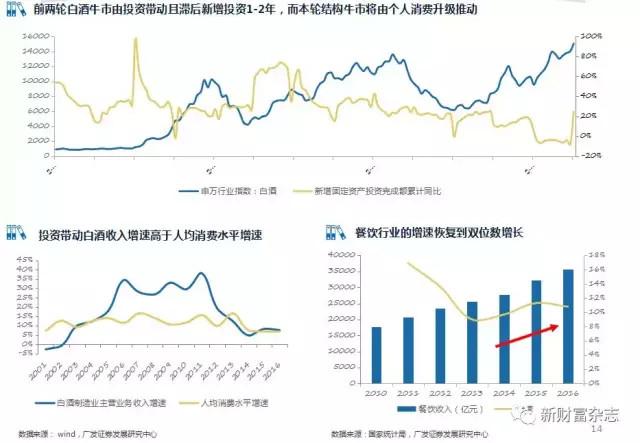 消费品行业容易出现牛股和长跑冠军 - 王朝雄 - 王朝雄