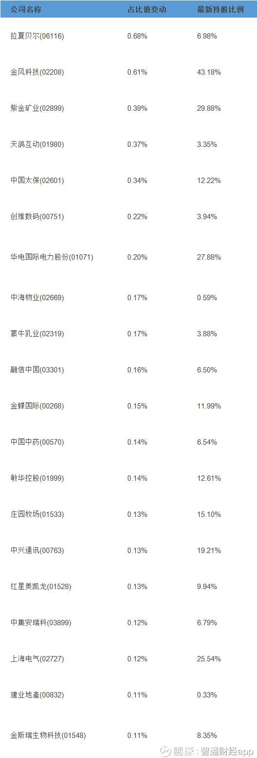 智通港股通占比异动统计