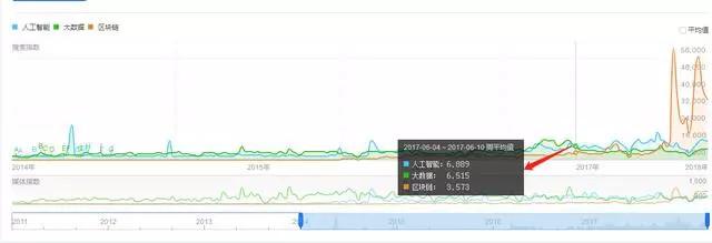 区块链凉凉了吗?预测币圈必将衰落,因为链圈必将崛起!