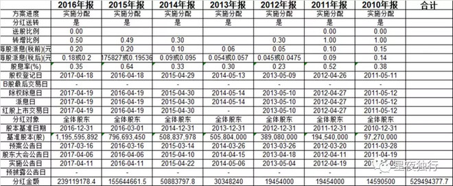 星夜独行: 三聚环保分析 $超级成长三聚环保(Z