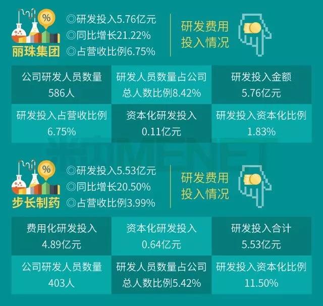 10家药企研发投入近90亿 -  - 王朝雄