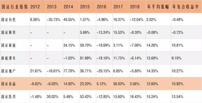 一只年复合收益10.92%的指数