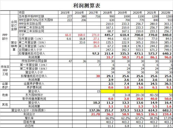 东方园林净利润及现金流量测算模型