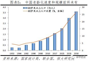 中国老龄化速度和规模前所未有 -  - 王朝雄