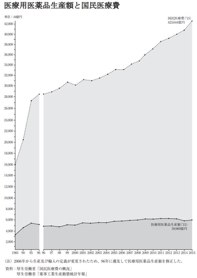 日本告诉我们:老龄化≠药企增长