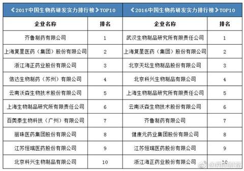 中国生物药研发实力排行榜(2017) -  - 王朝雄