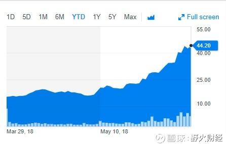市值先超微博携程再超三六零,315亿美元爱奇艺怎么看