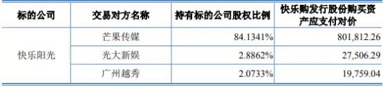 快乐购整合芒果TV终落定,湖南默多克吕焕斌的圈地运动大戏开启