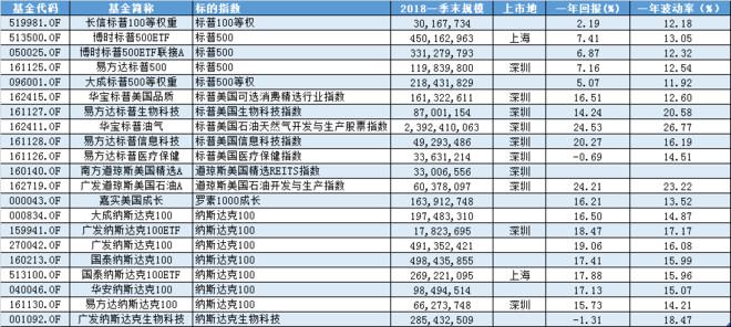 【数据】QDII美股基金一览