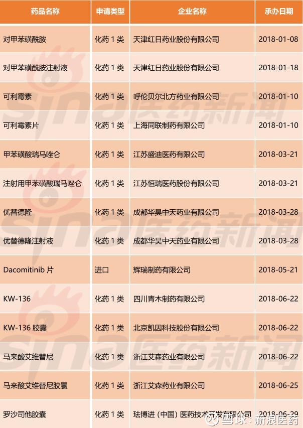 """2018上半年国内""""1类新药""""申报成绩单——化药篇"""