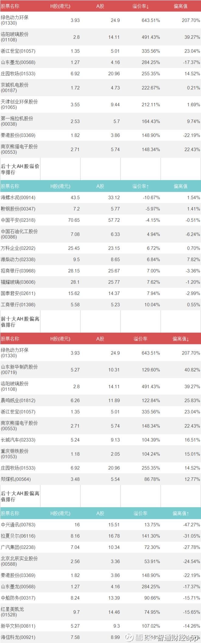 智通AH统计|7月16日