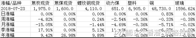 大宗商品价格统计20180723