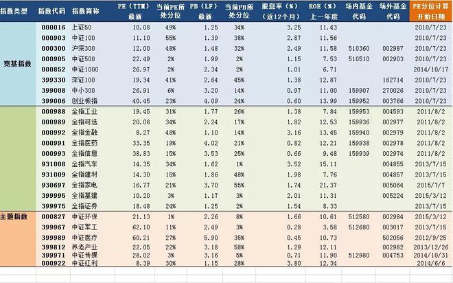 2018年07月23日A股主要指数指数估值表