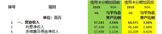 平银18年中期业绩发布会问答部分整理兼点评