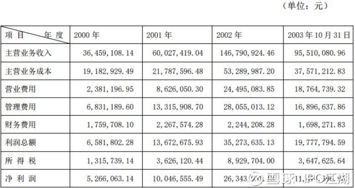 金元证券因雅百特被罚4000万,曾帮高俊芳收购