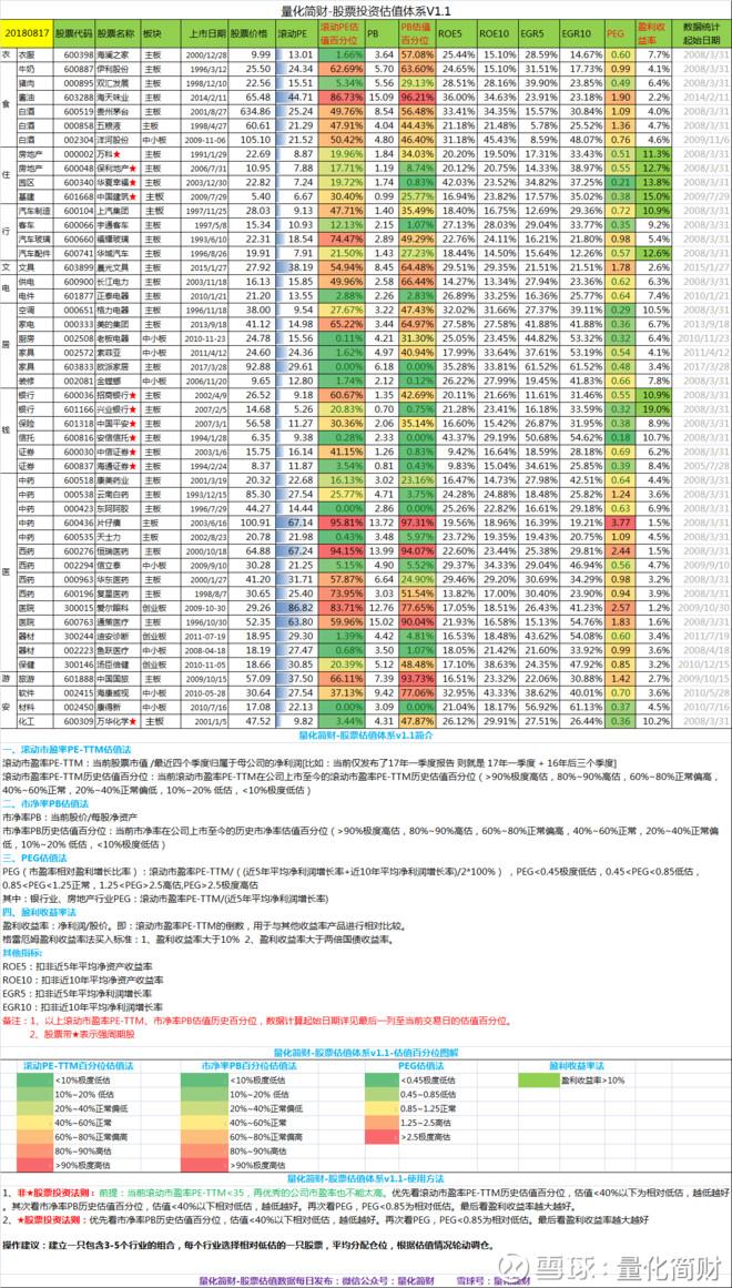 【2018.08.17】各行业龙头股、各指数估值数据