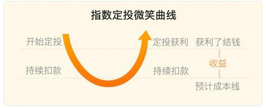 万家中证红利: 指数型基金投资技巧 如何买指数