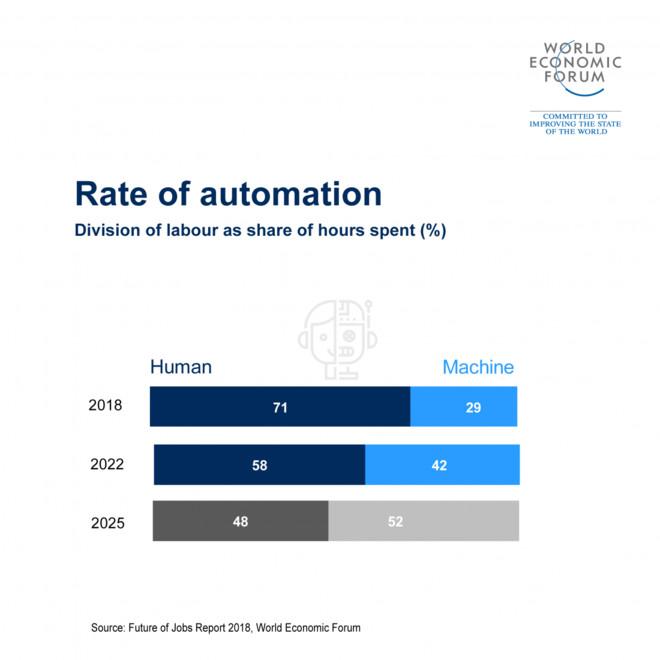 机器人重磅报告:自动化趋势进展神速 2025年将接手全球半数工作