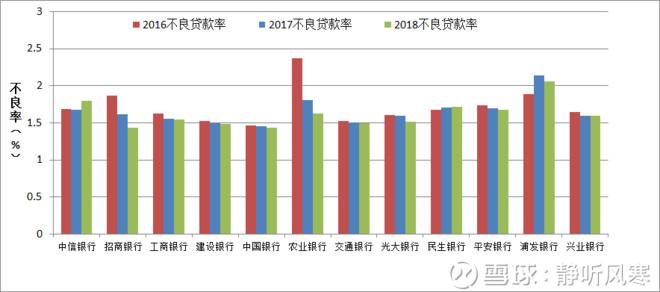 各大银行2018年半年报数据汇总分析 - 山泉清清 - 山泉清清的博客