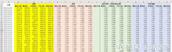 本轮牛熊周期A股主要指数的波动比较