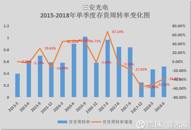 从三安光电股价大跌60%中得到的启示!买入低估值业绩增长股就是价值投资吗?