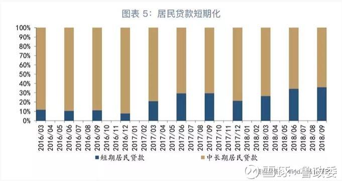 【宏观经济】社融口径调整背后的逻辑—评2018年9月货币信贷数据