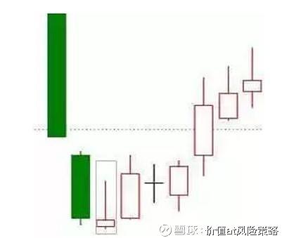 散户炒股必备的20种K线形态上涨概率极高熟记于心