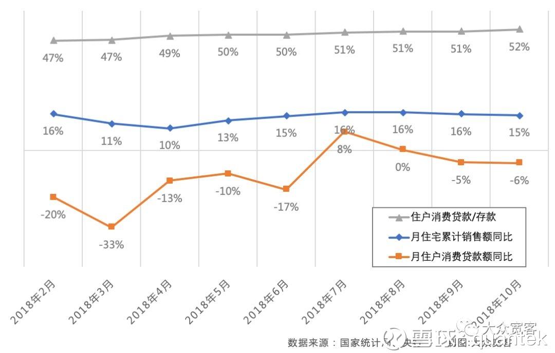 商品住宅销售和住户存贷款趋势 - 2018年10月