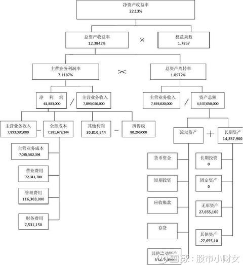 市小财女: 如何通俗易懂地解释「杜邦分析法」