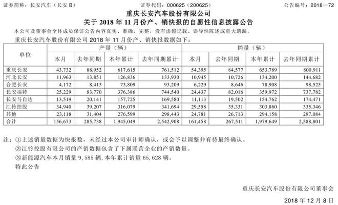 【公司分析】2018仅剩半个月,长安汽车能否完成年初的310万辆销量目标?