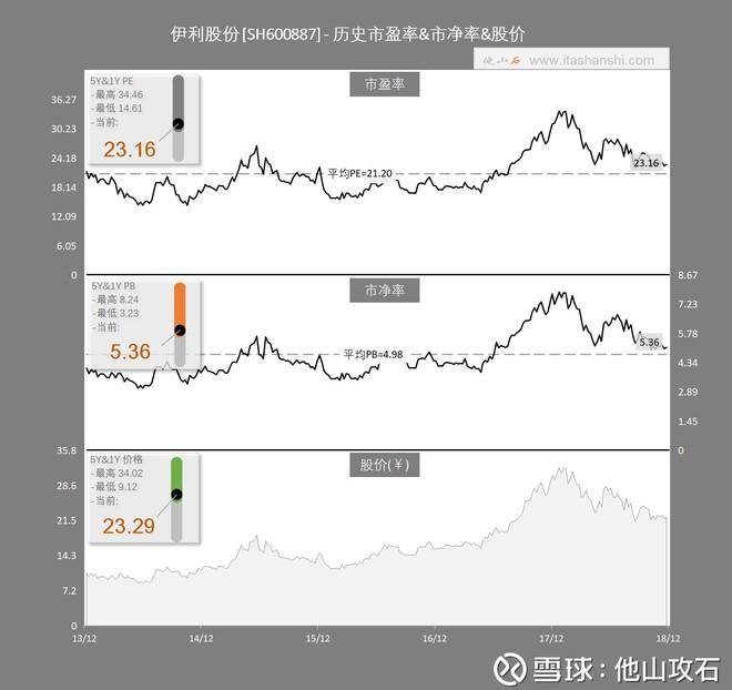 市盈率/市净率(PE/PB)估值模型的正确打开方式