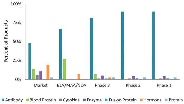 全球生物药制造的趋势、产能及技术概述