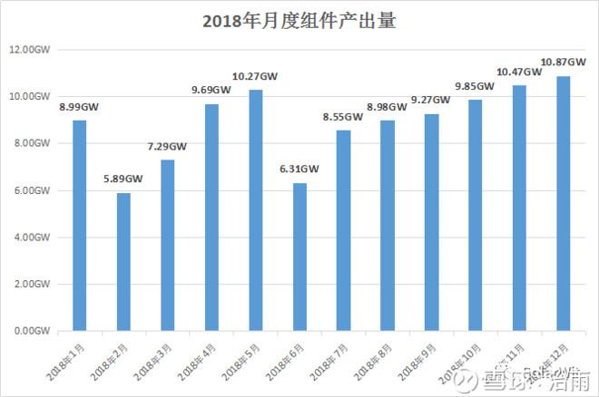 光伏产业2019年度展望:全球需求130GW,我们身处最好的时代