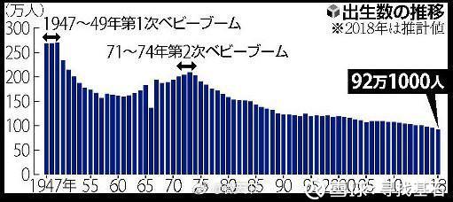 寻找基石: 【2018出生人口持续下降,是否成为下