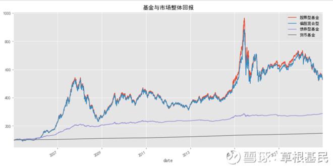 从股债的相对收益看当前市场