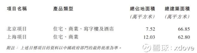 融创收购泛海北京上海地块分析