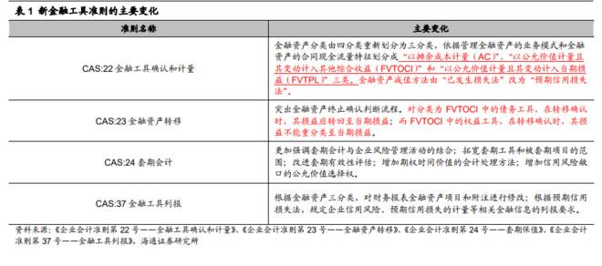 存货减值准备科目_【行业】财务专题-新准则对建筑行业影响(25页) 下载更多完整 ...