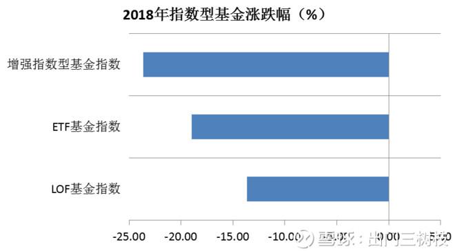 指数型基金收益率_2018年各类基金业绩表现 2018年已经过去,总体而言,大家都过的 ...