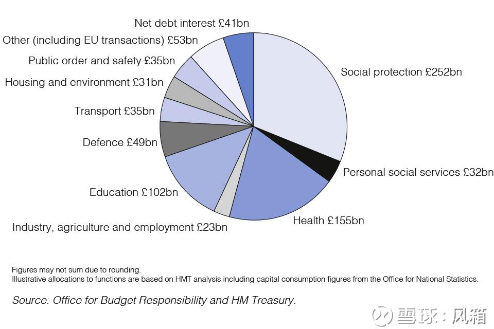 支出 政府