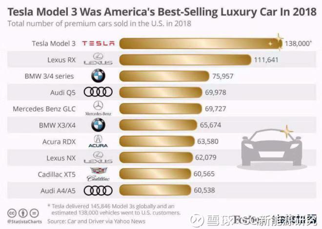 2019年特斯拉将生产多少辆车?