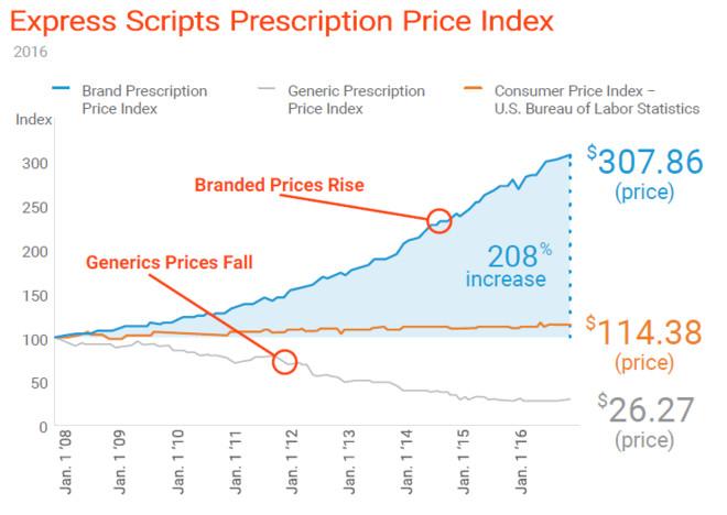 从海外仿制药的市场格局看国内仿制药发展趋势
