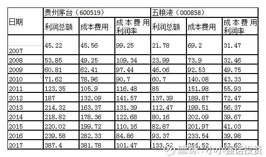 贵州茅台和五粮液成本费用利润率分析