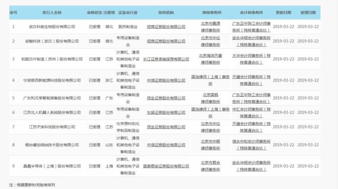 上交所公布9家科创板受理企业,这些影子股还有机会吗?