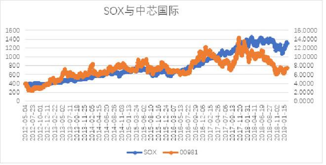指数 sox