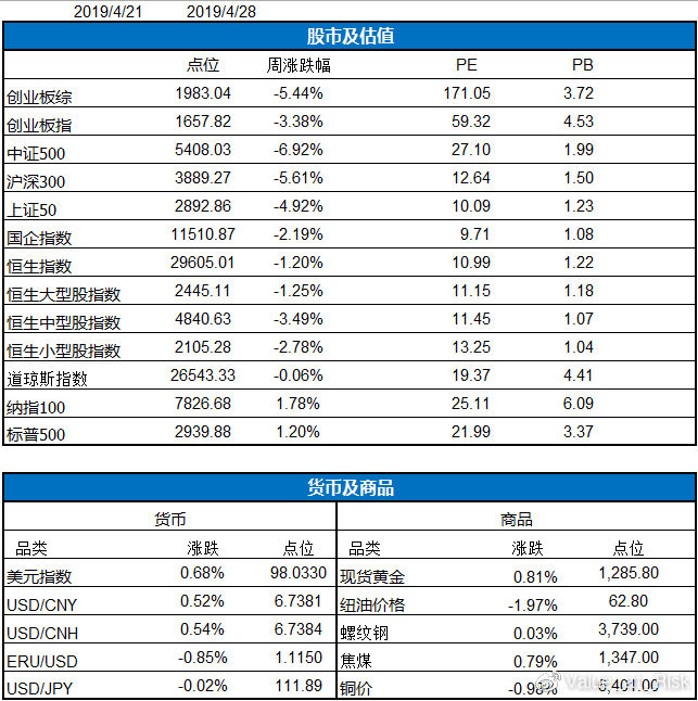 t风险: 星瀚投资每周投资纪要(4.22-4.28) 本周股